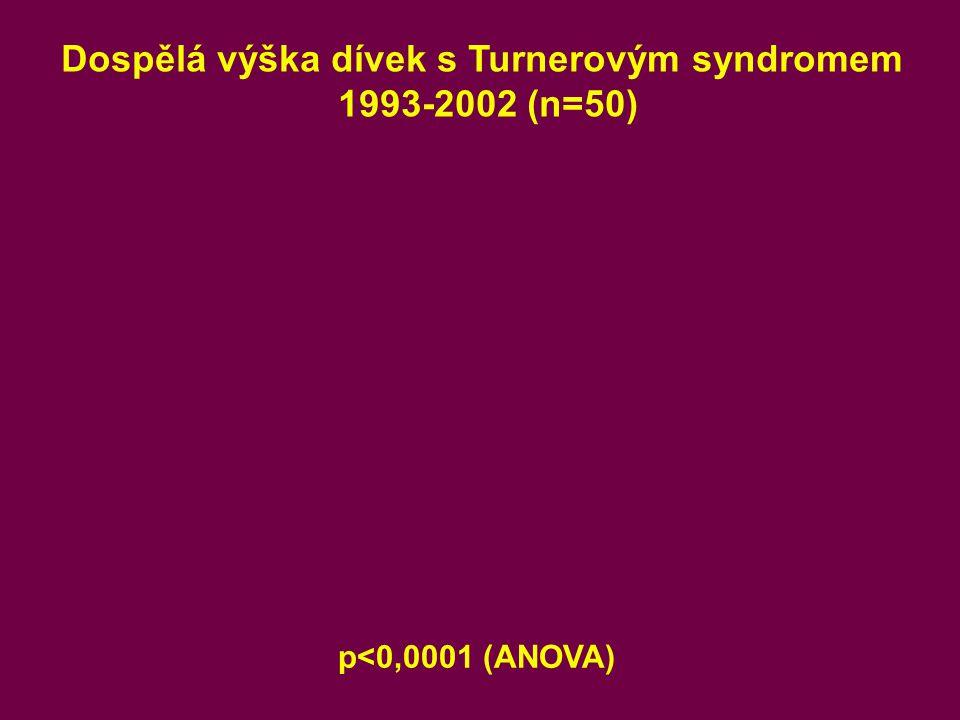 Dospělá výška dívek s Turnerovým syndromem 1993-2002 (n=50) p<0,0001 (ANOVA)