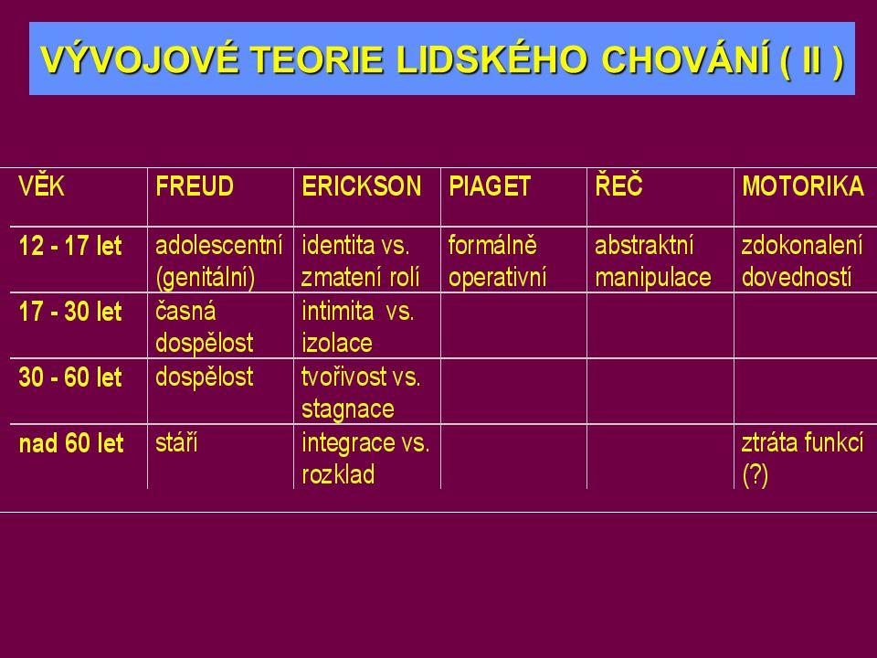 kortizol T 3, T 4 Dětské růstové období (VII) IGF-I Proteoenergetická malnutrice Acidóza GH CNS Chronický zánět Hypoxie • cystická fibróza • juvenilní idiopatická artritida • m.Crohn