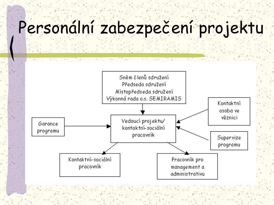 Personální zabezpečení projektu