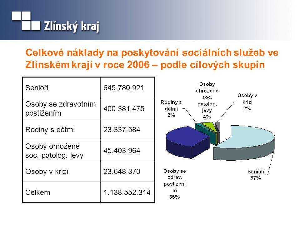 Celkové náklady na poskytování sociálních služeb ve Zlínském kraji v roce 2006 – podle cílových skupin Senioři645.780.921 Osoby se zdravotním postižen