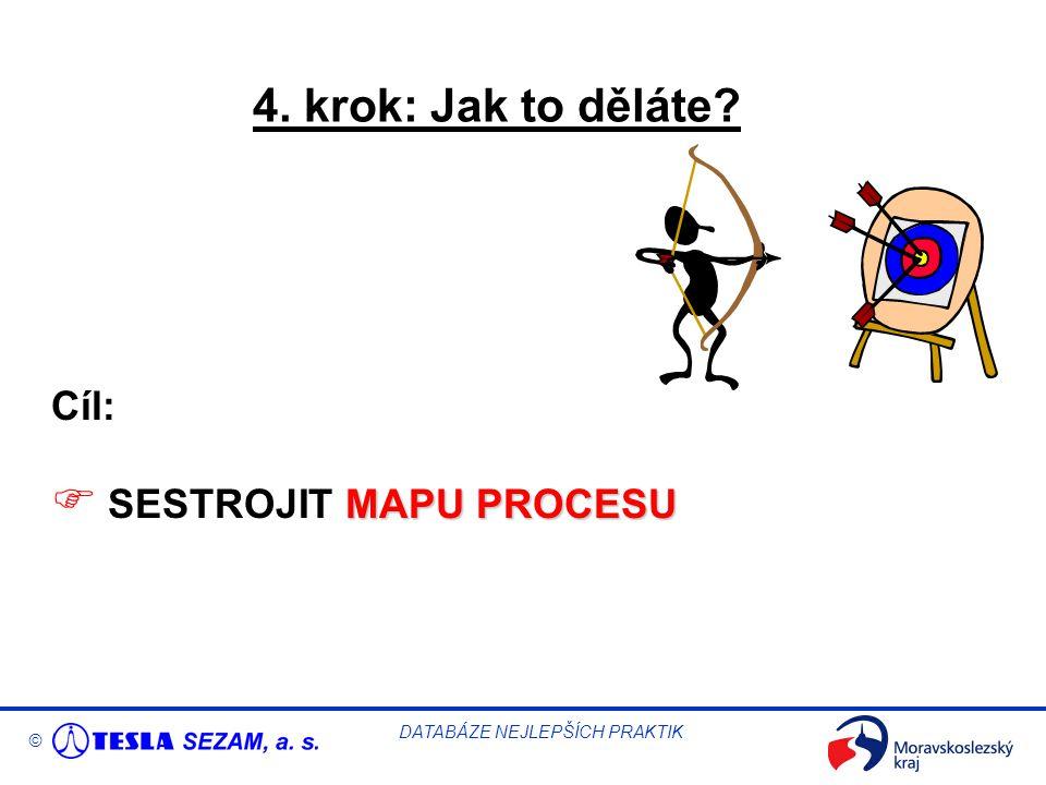 © DATABÁZE NEJLEPŠÍCH PRAKTIK 4. krok: Jak to děláte Cíl: MAPUPROCESU  SESTROJIT MAPU PROCESU