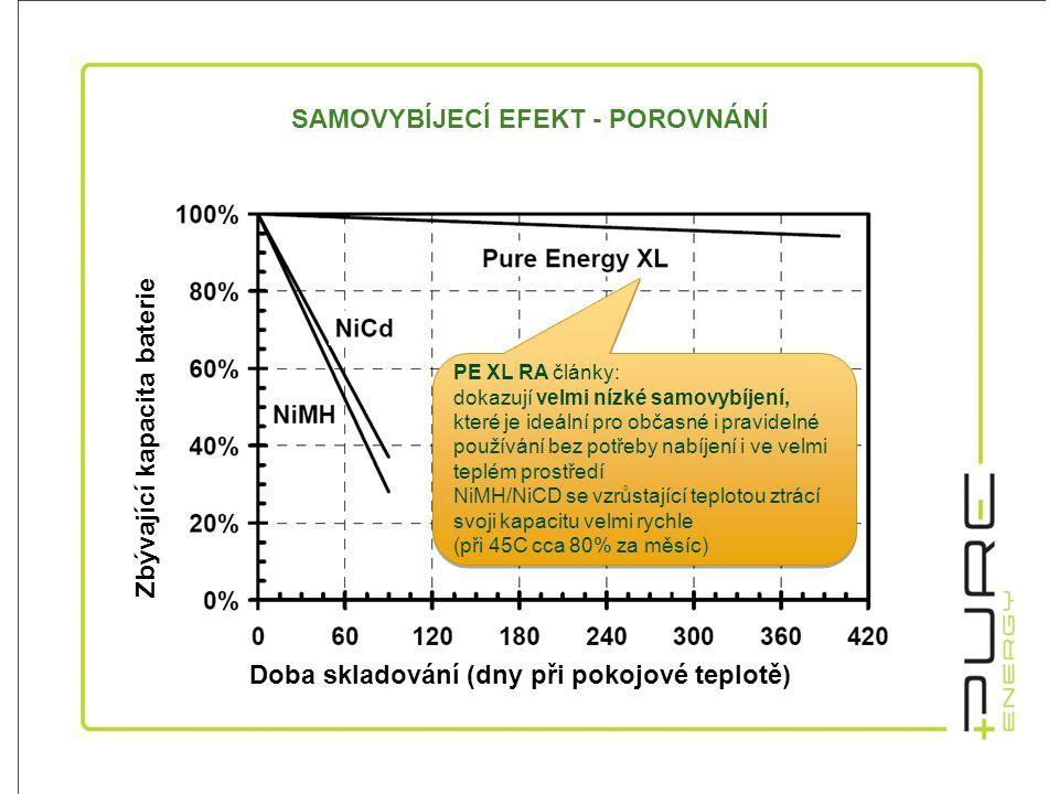 Doba skladování (dny při pokojové teplotě) SAMOVYBÍJECÍ EFEKT - POROVNÁNÍ PE XL RA články: dokazují velmi nízké samovybíjení, které je ideální pro občasné i pravidelné používání bez potřeby nabíjení i ve velmi teplém prostředí NiMH/NiCD se vzrůstající teplotou ztrácí svoji kapacitu velmi rychle (při 45C cca 80% za měsíc) PE XL RA články: dokazují velmi nízké samovybíjení, které je ideální pro občasné i pravidelné používání bez potřeby nabíjení i ve velmi teplém prostředí NiMH/NiCD se vzrůstající teplotou ztrácí svoji kapacitu velmi rychle (při 45C cca 80% za měsíc) Zbývající kapacita baterie