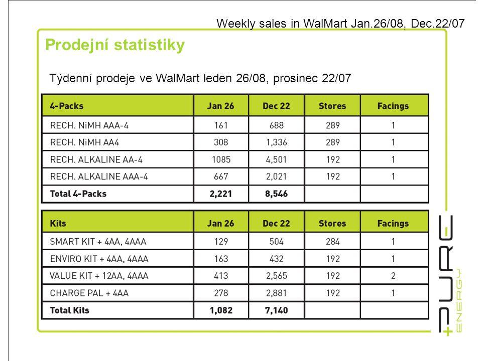 Prodejní statistiky Weekly sales in WalMart Jan.26/08, Dec.22/07 Týdenní prodeje ve WalMart leden 26/08, prosinec 22/07
