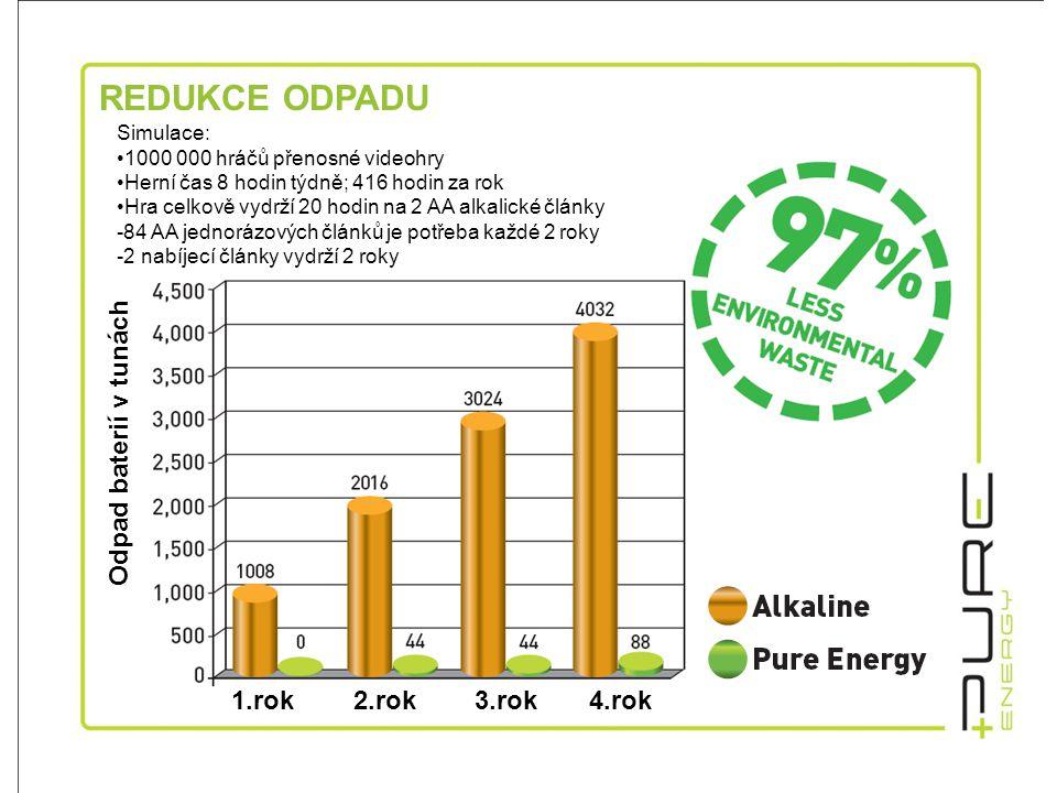 PODSTATNÁ ÚSPORA VÝDAJŮ CELKOVÁ DOBA PROVOZU V HODINÁCH Častější a kratší dobíjení prodlužuje životnost baterie.