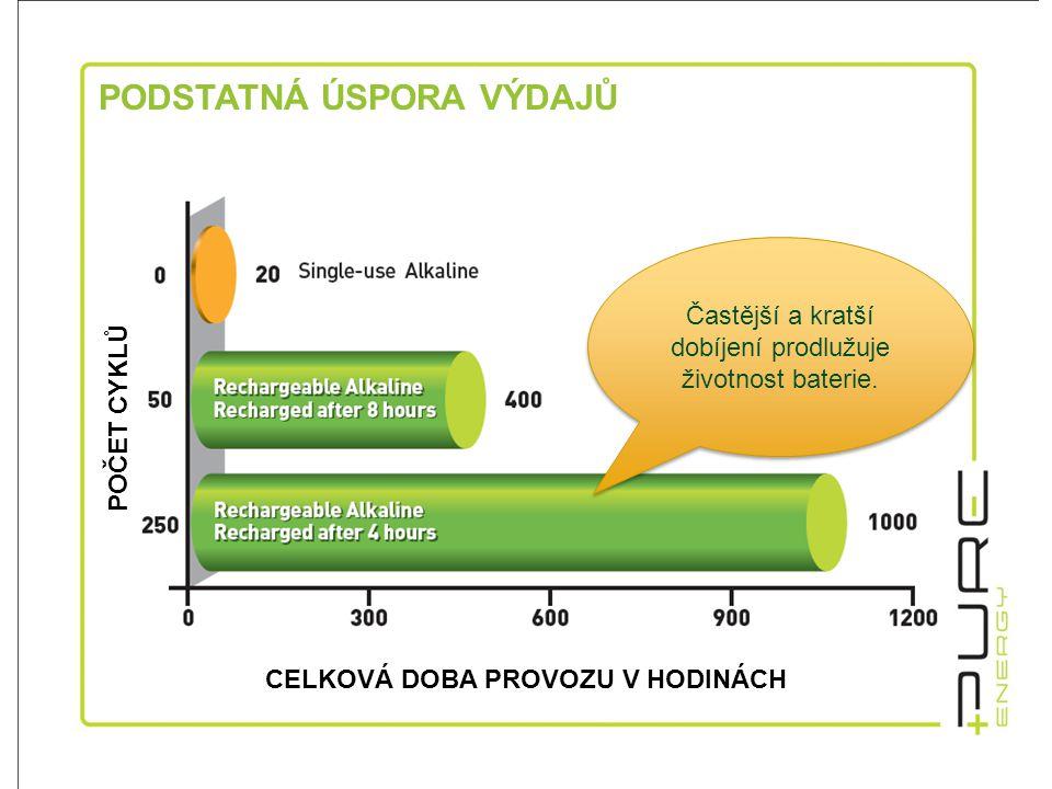 Porovnání technologií dostupných na trhu Porovnání AA bateriíRAM XL+NiCdNiMHLi-Ion Nominální kapacita [mAh]: 2000+800-12001300-2500+1600+ Jmenovité napětí [V]:1,51-1,31-1,252.75-4.1 Hmotnost [g]:22 2618 Hustota energie [Wh/kg]:75 42 49 60 Hustota energie [Wh/1dm 3 ]:220120170150 Počet hlubokých vybití:>50>200>3001200 Počet částečných vybitéí:>200 >3001200 Maximální konstatní zatížení [A]:0,5>5>4>2 Maximální dlouhodobé zatížení [A]:1,5>10 >2 Doba ipmulzního dobíjení [h]:0,5, 2-68-121-121 Samovybíjení při teplotě 293K [%/den]:0,020,70,80,3 Samovybíjení při teplotě 303K [%/den]:0,0511,81 Samovybíjení při teplotě 313K [%/den]:0,15364 Samovybíjení při teplotě 333K [%/den]:0,6122515 ReCyko, Infinity, Eneloop, atd.