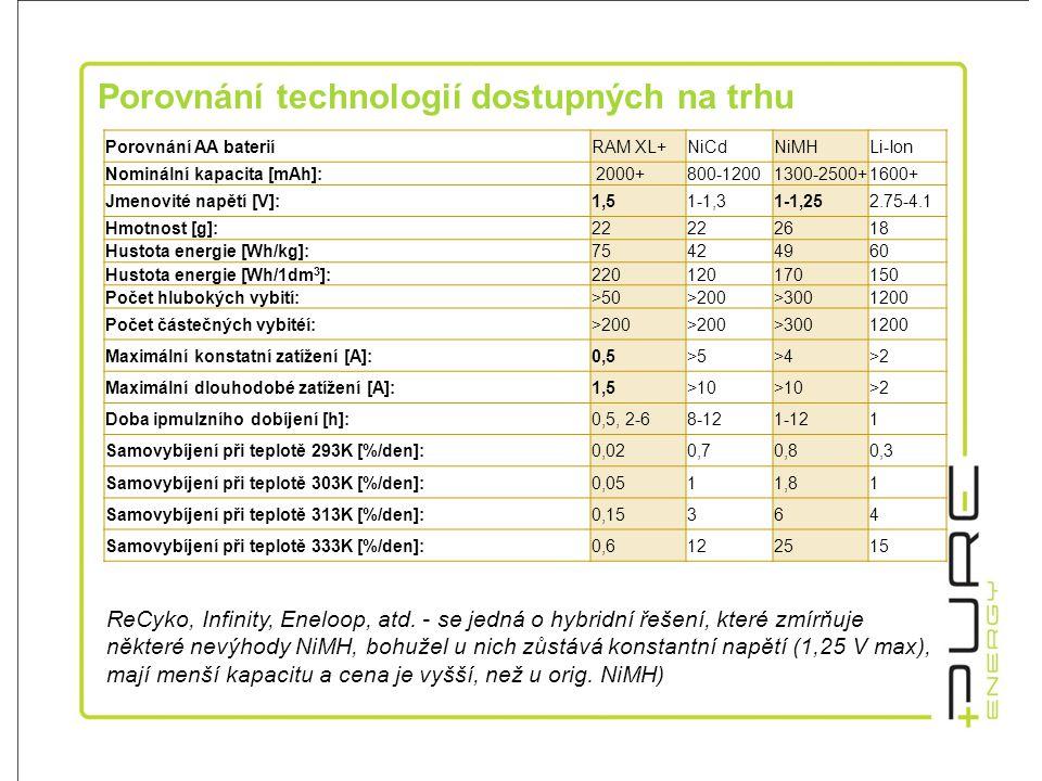 POROVNÁNÍ NIMH / RAM XL VYŠŠÍ NAPĚTÍ = VÍCE SVĚTLA VYŠŠÍ NAPĚTÍ = VÍCE SVĚTLA NiMH – 1,2V •Nutnost nabití před použitím •Ztráta 40% kapacity za měsíc •Paměťový efekt – snižování kapacity •Používají toxický nikl a kobalt •Vysoká cena •Údajná životnost 500 cyklů •(v průměru ověřeno 25-30) •Nejsou doporučené pro solární nabíječky Nabíjecí alkalické RAM XL – 1,5V •Přednabité a připravené k použití •Skladovatelnost až 7 let •Minimální paměťový efekt •Neobsahují těžké kovy •Nižší cena •100-500 cyklů •Vhodné pro solární nabíjení