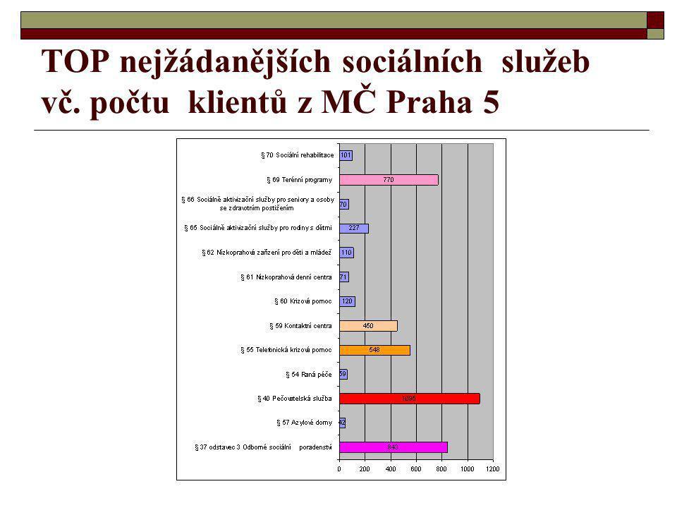TOP nejžádanějších sociálních služeb vč. počtu klientů z MČ Praha 5