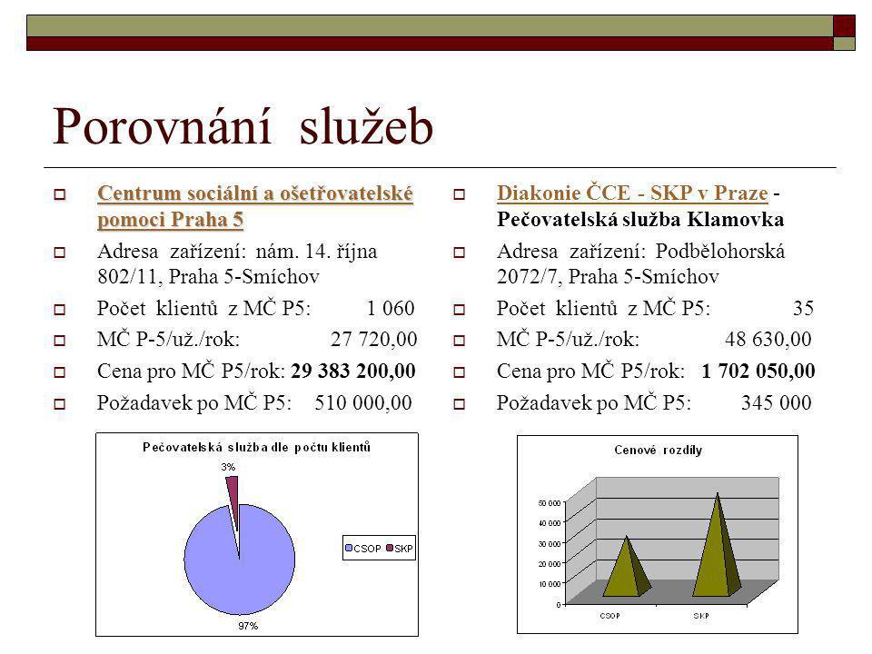 Porovnání služeb  Centrum sociální a ošetřovatelské pomoci Praha 5 Centrum sociální a ošetřovatelské pomoci Praha 5 Centrum sociální a ošetřovatelské