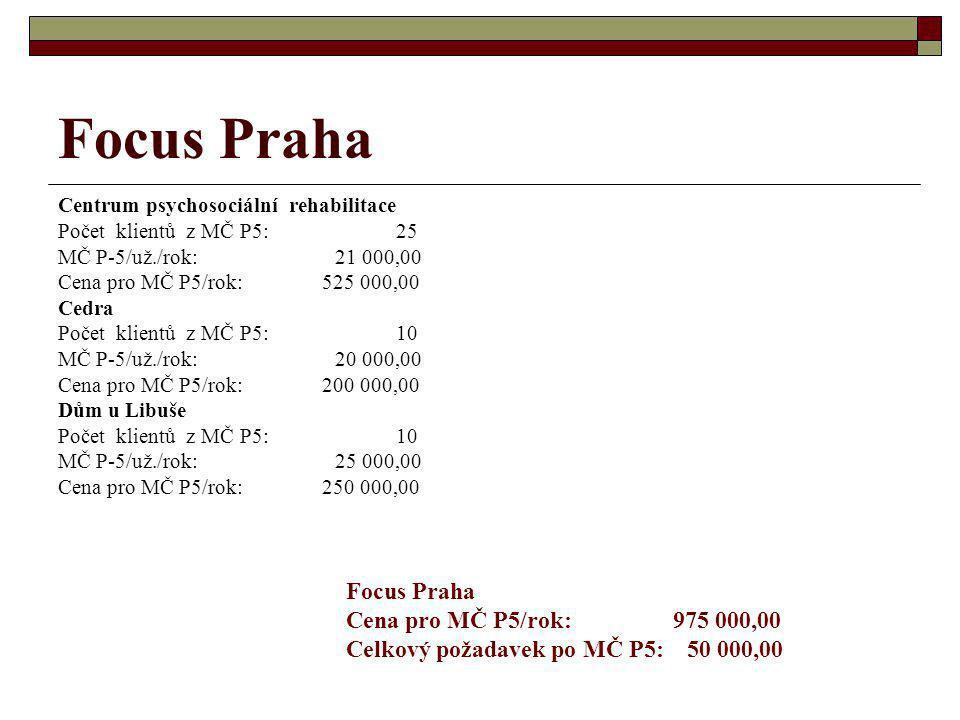 Focus Praha Centrum psychosociální rehabilitace Počet klientů z MČ P5: 25 MČ P-5/už./rok: 21 000,00 Cena pro MČ P5/rok: 525 000,00 Cedra Počet klientů