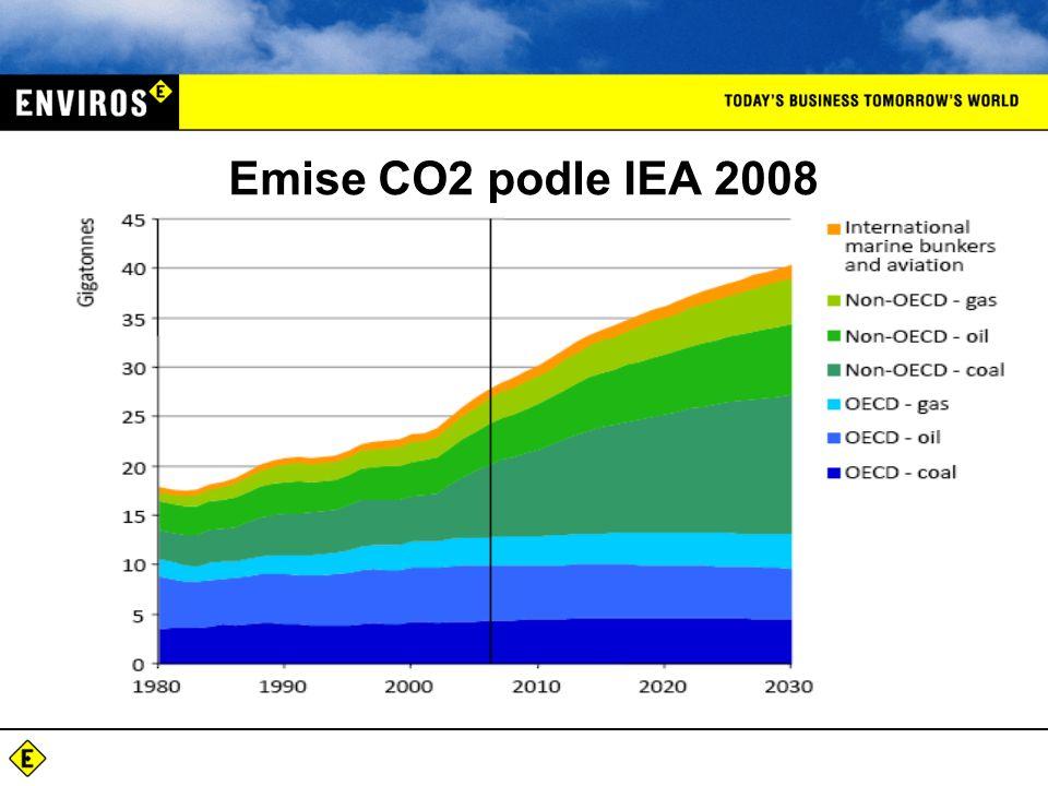 Emise CO2 podle IEA 2008