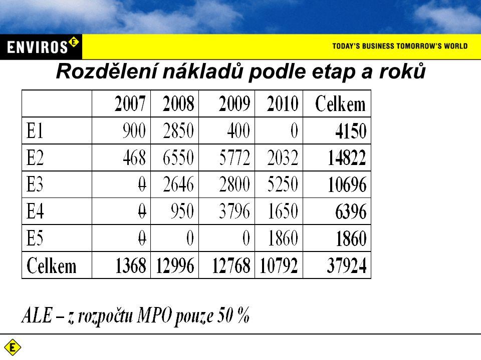 Rozdělení nákladů podle etap a roků