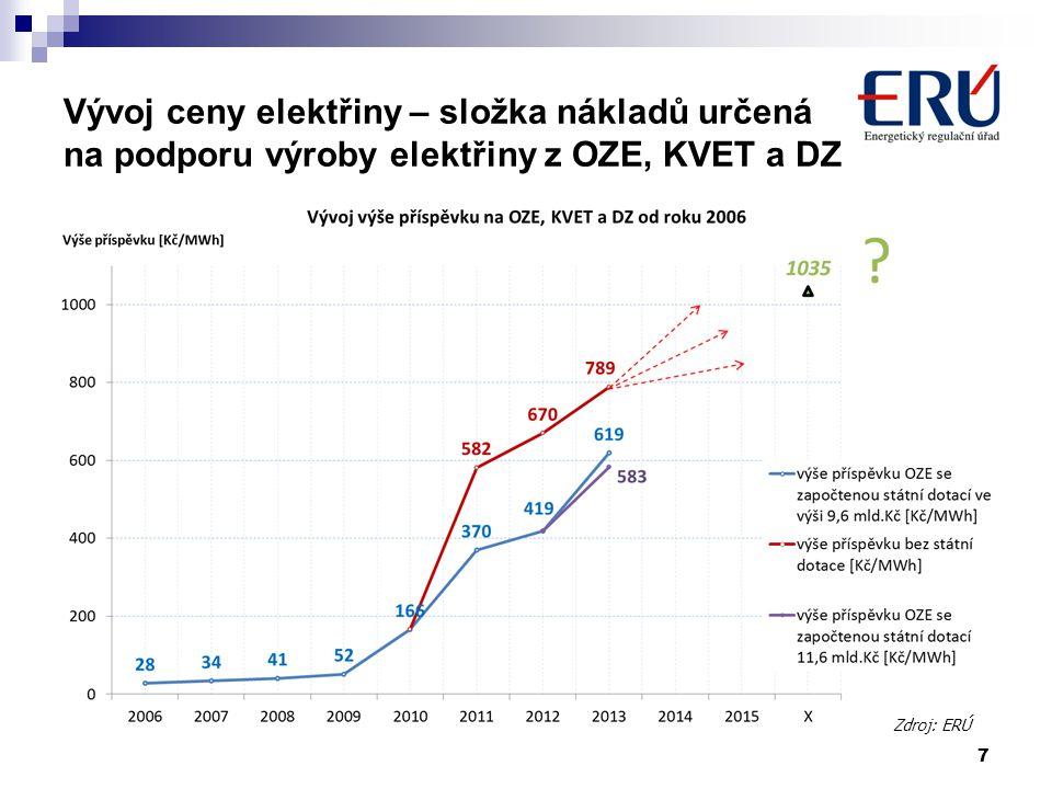 7 Vývoj ceny elektřiny – složka nákladů určená na podporu výroby elektřiny z OZE, KVET a DZ Zdroj: ERÚ