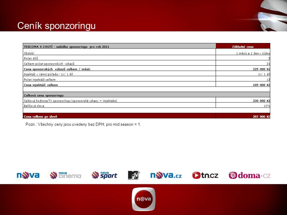 TESCOMA S CHUTÍ - nabídka sponzoringu pro rok 2011Základní cena Období1 měsíc a 1 den v týdnu Počet dílů5 Celkem počet sponzorských vzkazů30 Cena sponzorských vzkazů celkem / měsíc225 000 Kč Injektáž v rámci pořadu - 1x/ 1 díl 1x/ 1 díl Počet injektáží celkem15 Cena injektáží celkem105 000 Kč Celková cena sponzoringu Celková hodnota TV sponzoringu (sponzorské vzkazy + injektáže)330 000 Kč Balíková sleva10% Cena celkem po slevě297 000 Kč Ceník sponzoringu Pozn.: Všechny ceny jsou uvedeny bez DPH, pro mid season = 1.