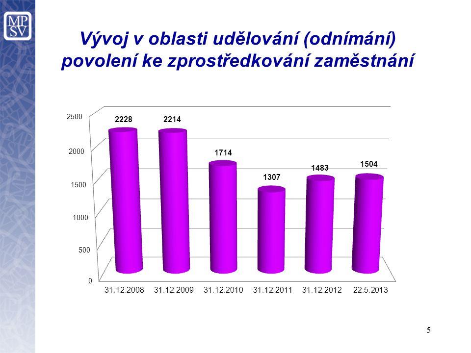 6 V roce 2012  cca 1 000 žádostí  uděleno 633 povolení ke zprostředkování zaměstnání  nebylo vyhověno 349 žádostem o povolení ke zprostředkování zaměstnání  z tohoto počtu nebylo vyhověno 166 žádostem z důvodu nesouhlasného závazného stanoviska Ministerstva vnitra  v ostatních případech nebyla splněna podmínka odborné způsobilosti  bylo odejmuto 82 povolení ke zprostředkování zaměstnání.