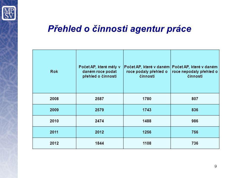 9 Přehled o činnosti agentur práce Rok Počet AP, které měly v daném roce podat přehled o činnosti Počet AP, které v daném roce podaly přehled o činnosti Počet AP, které v daném roce nepodaly přehled o činnosti 200825871780807 200925791743836 201024741488986 201120121256756 201218441108736