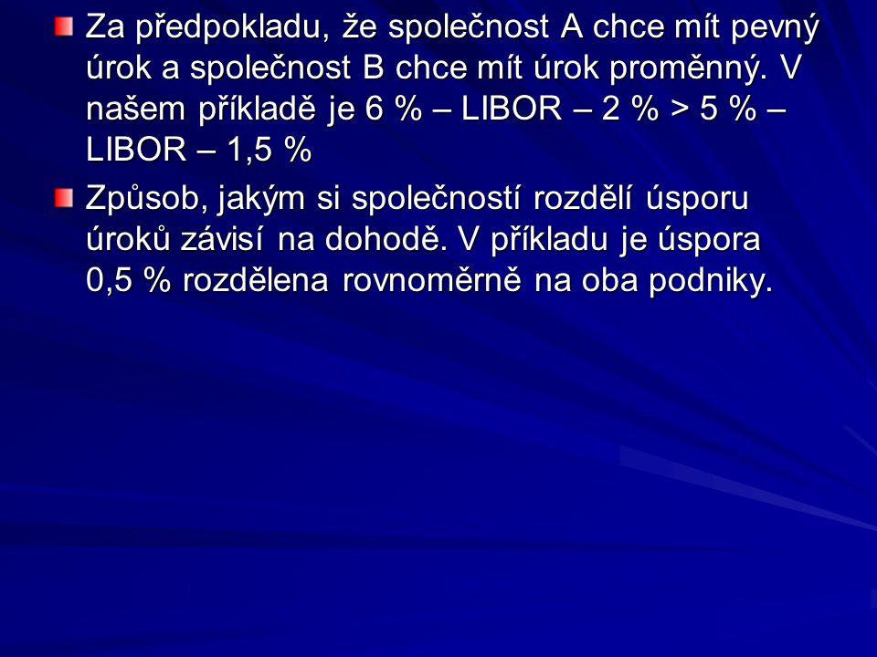 Za předpokladu, že společnost A chce mít pevný úrok a společnost B chce mít úrok proměnný. V našem příkladě je 6 % – LIBOR – 2 % > 5 % – LIBOR – 1,5 %