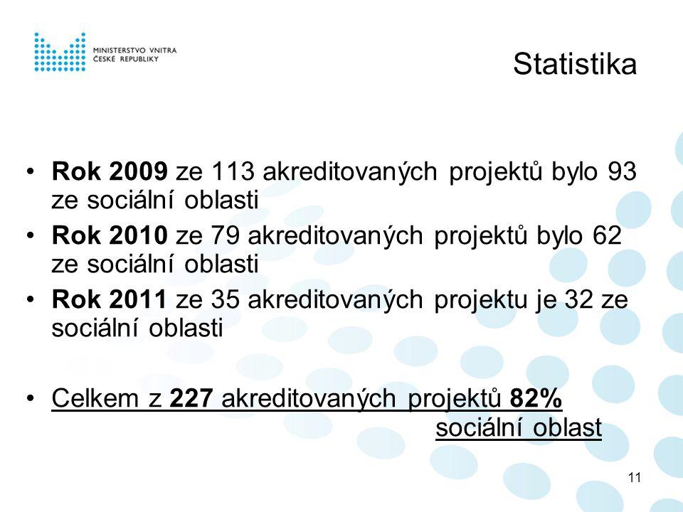 11 Statistika •Rok 2009 ze 113 akreditovaných projektů bylo 93 ze sociální oblasti •Rok 2010 ze 79 akreditovaných projektů bylo 62 ze sociální oblasti •Rok 2011 ze 35 akreditovaných projektu je 32 ze sociální oblasti •Celkem z 227 akreditovaných projektů 82% sociální oblast