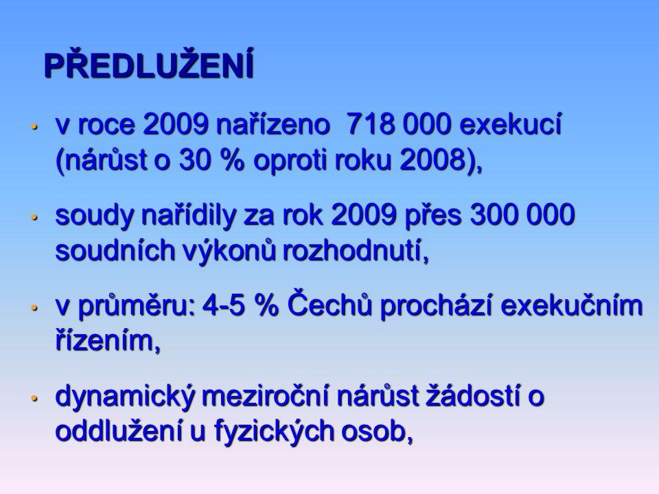 PŘEDLUŽENÍ • v roce 2009 nařízeno 718 000 exekucí (nárůst o 30 % oproti roku 2008), • soudy nařídily za rok 2009 přes 300 000 soudních výkonů rozhodnutí, • v průměru: 4-5 % Čechů prochází exekučním řízením, • dynamický meziroční nárůst žádostí o oddlužení u fyzických osob,