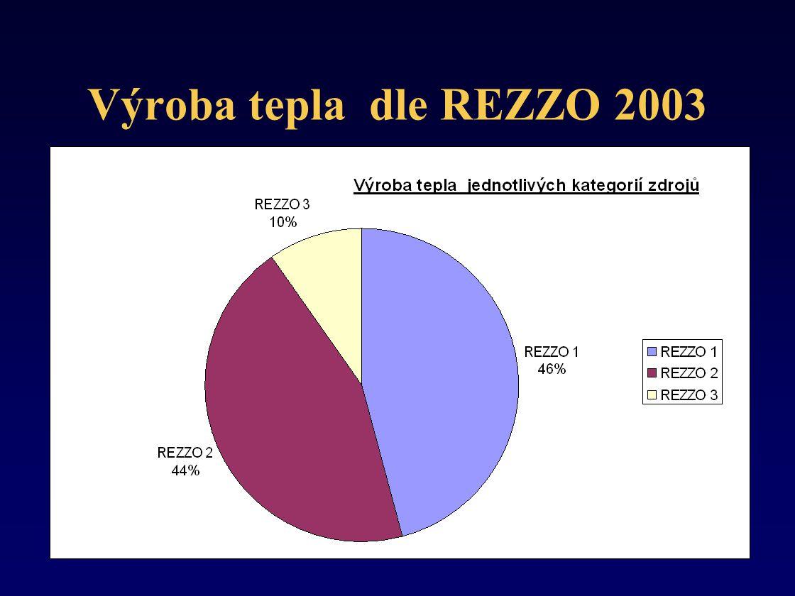 Výroba tepla dle REZZO 2003