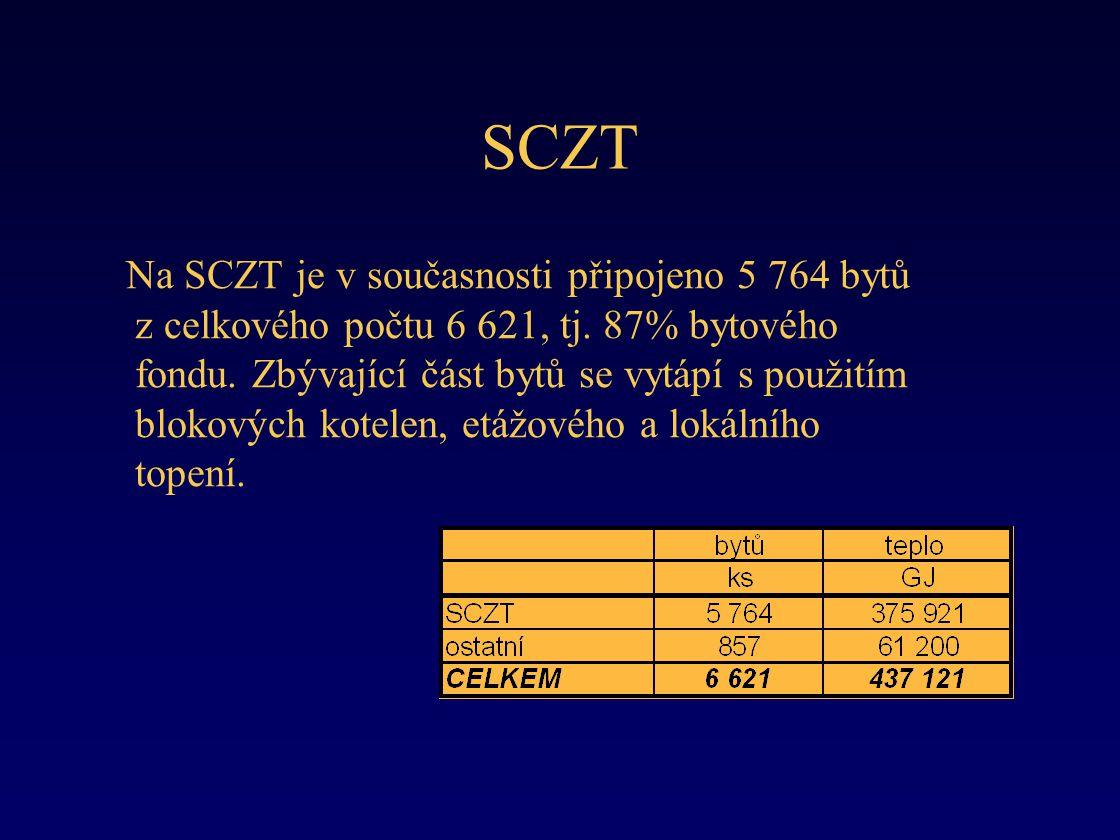 SCZT Na SCZT je v současnosti připojeno 5 764 bytů z celkového počtu 6 621, tj.