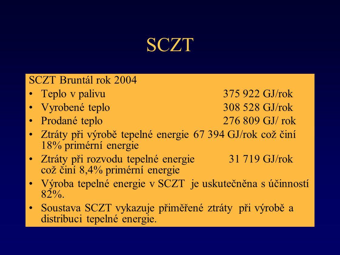 SCZT SCZT Bruntál rok 2004 •Teplo v palivu 375 922 GJ/rok •Vyrobené teplo 308 528 GJ/rok •Prodané teplo 276 809 GJ/ rok •Ztráty při výrobě tepelné energie 67 394 GJ/rok což činí 18% primérní energie •Ztráty při rozvodu tepelné energie 31 719 GJ/rok což činí 8,4% primérní energie •Výroba tepelné energie v SCZT je uskutečněna s účinností 82%.