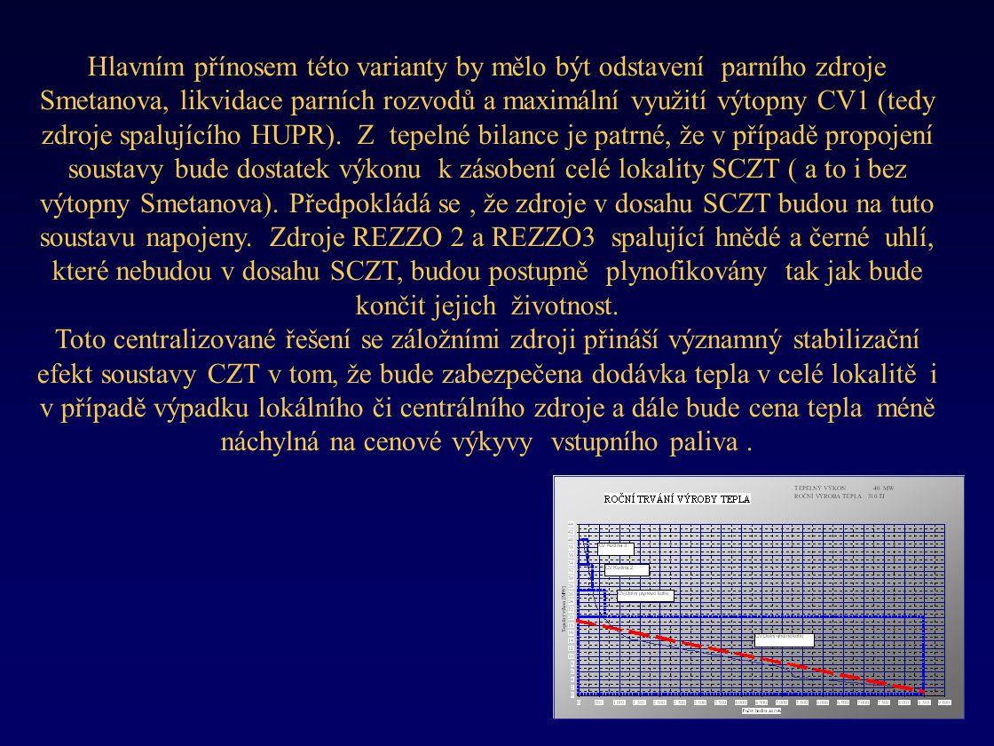 Hlavním přínosem této varianty by mělo být odstavení parního zdroje Smetanova, likvidace parních rozvodů a maximální využití výtopny CV1 (tedy zdroje spalujícího HUPR).