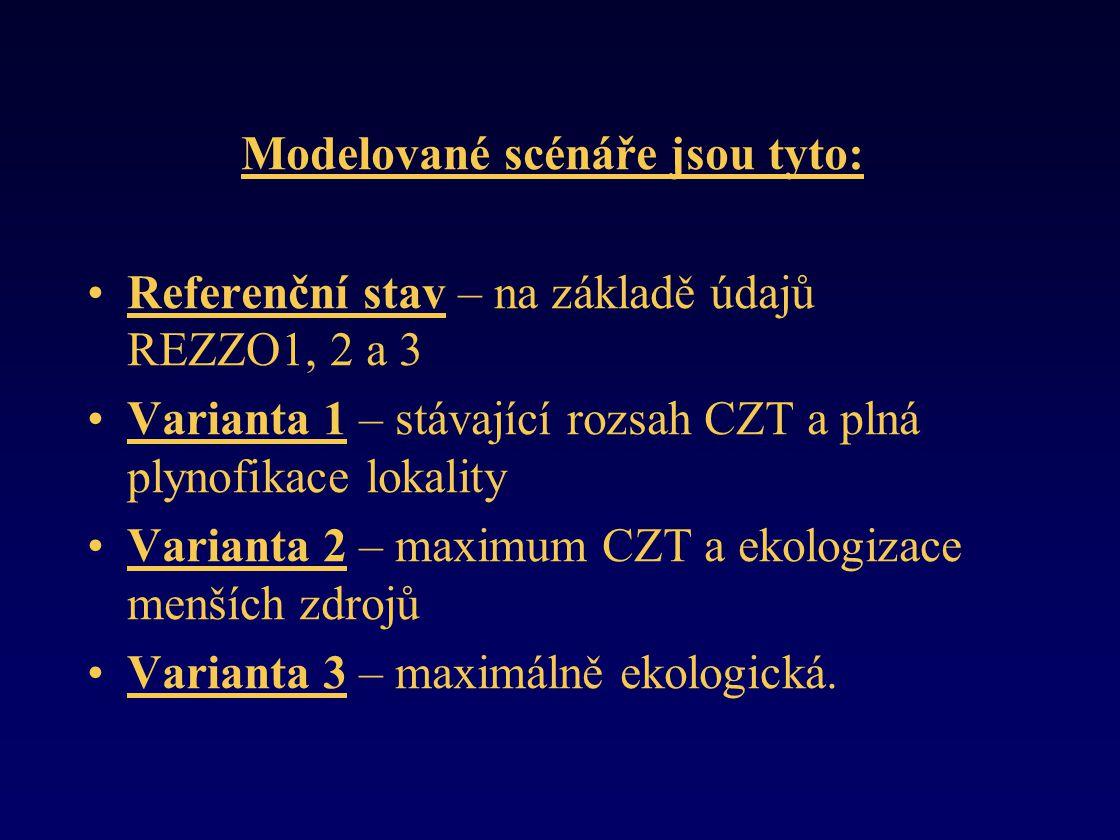 Modelované scénáře jsou tyto: •Referenční stav – na základě údajů REZZO1, 2 a 3 •Varianta 1 – stávající rozsah CZT a plná plynofikace lokality •Varianta 2 – maximum CZT a ekologizace menších zdrojů •Varianta 3 – maximálně ekologická.
