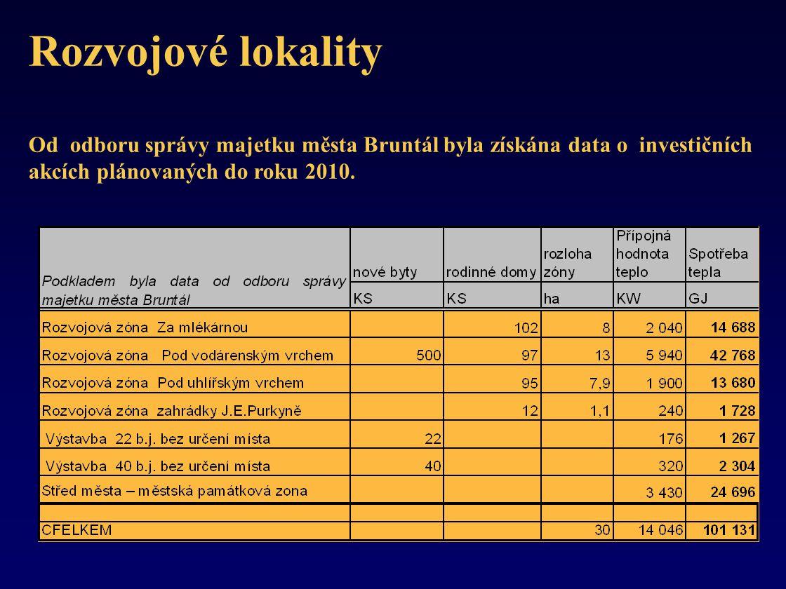 Rozvojové lokality Od odboru správy majetku města Bruntál byla získána data o investičních akcích plánovaných do roku 2010.
