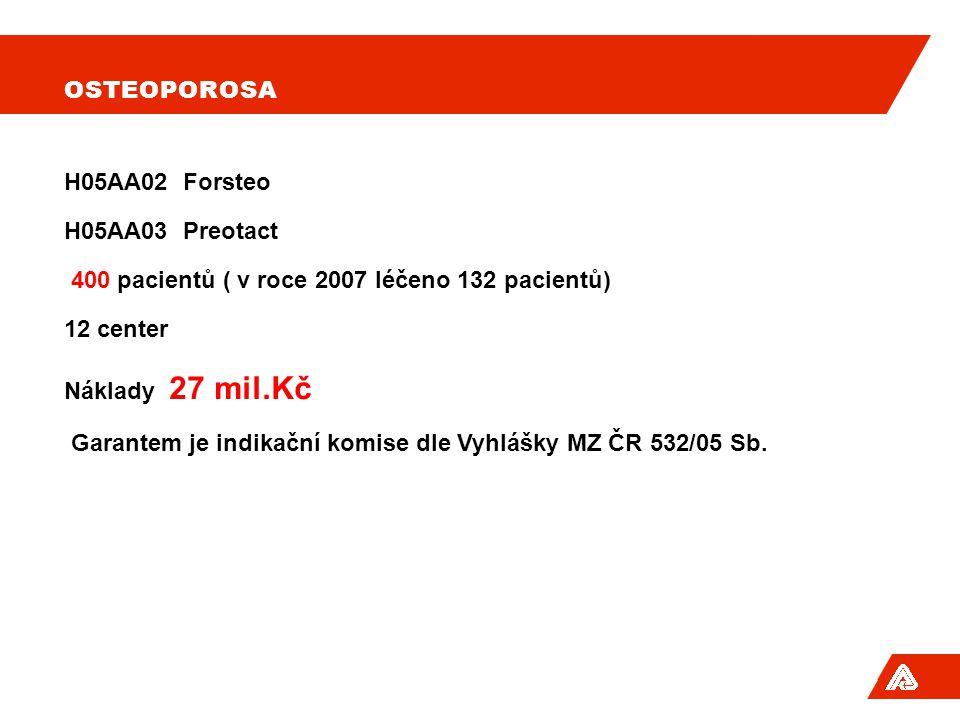 OSTEOPOROSA H05AA02 Forsteo H05AA03 Preotact 400 pacientů ( v roce 2007 léčeno 132 pacientů) 12 center Náklady 27 mil.Kč Garantem je indikační komise dle Vyhlášky MZ ČR 532/05 Sb.