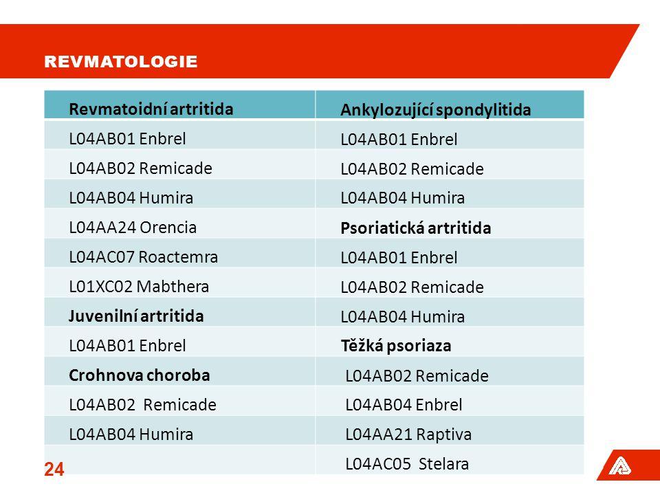 REVMATOLOGIE Revmatoidní artritidaAnkylozující spondylitida L04AB01 Enbrel L04AB02 Remicade L04AB04 Humira L04AA24 OrenciaPsoriatická artritida L04AC07 RoactemraL04AB01 Enbrel L01XC02 MabtheraL04AB02 Remicade Juvenilní artritidaL04AB04 Humira L04AB01 Enbrel Těžká psoriaza Crohnova choroba L04AB02 Remicade L04AB04 Enbrel L04AB04 Humira L04AA21 Raptiva L04AC05 Stelara 24