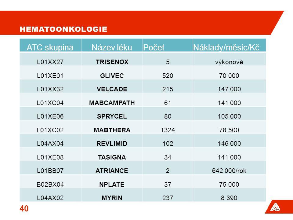 HEMATOONKOLOGIE ATC skupinaNázev lékuPočetNáklady/měsíc/Kč L01XX27TRISENOX5výkonově L01XE01GLIVEC52070 000 L01XX32VELCADE215147 000 L01XC04MABCAMPATH6