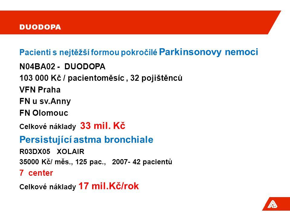 DUODOPA Pacienti s nejtěžší formou pokročilé Parkinsonovy nemoci N04BA02 - DUODOPA 103 000 Kč / pacientoměsíc, 32 pojištěnců VFN Praha FN u sv.Anny FN Olomouc Celkové náklady 33 mil.