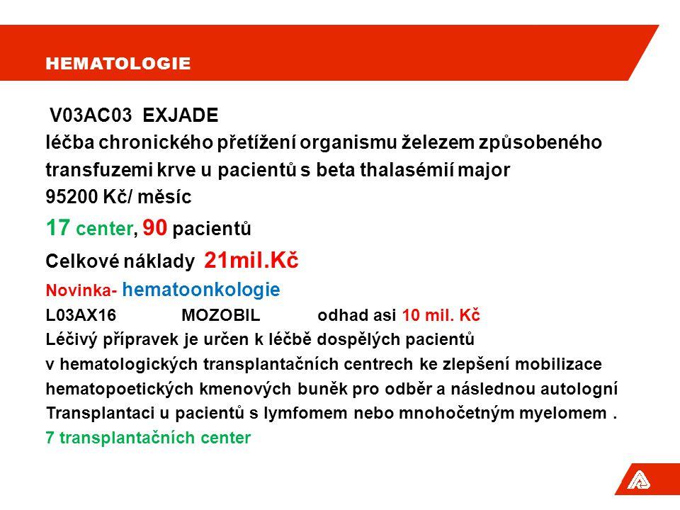 HEMATOLOGIE V03AC03 EXJADE léčba chronického přetížení organismu železem způsobeného transfuzemi krve u pacientů s beta thalasémií major 95200 Kč/ měsíc 17 center, 90 pacientů Celkové náklady 21mil.Kč Novinka- hematoonkologie L03AX16 MOZOBIL odhad asi 10 mil.