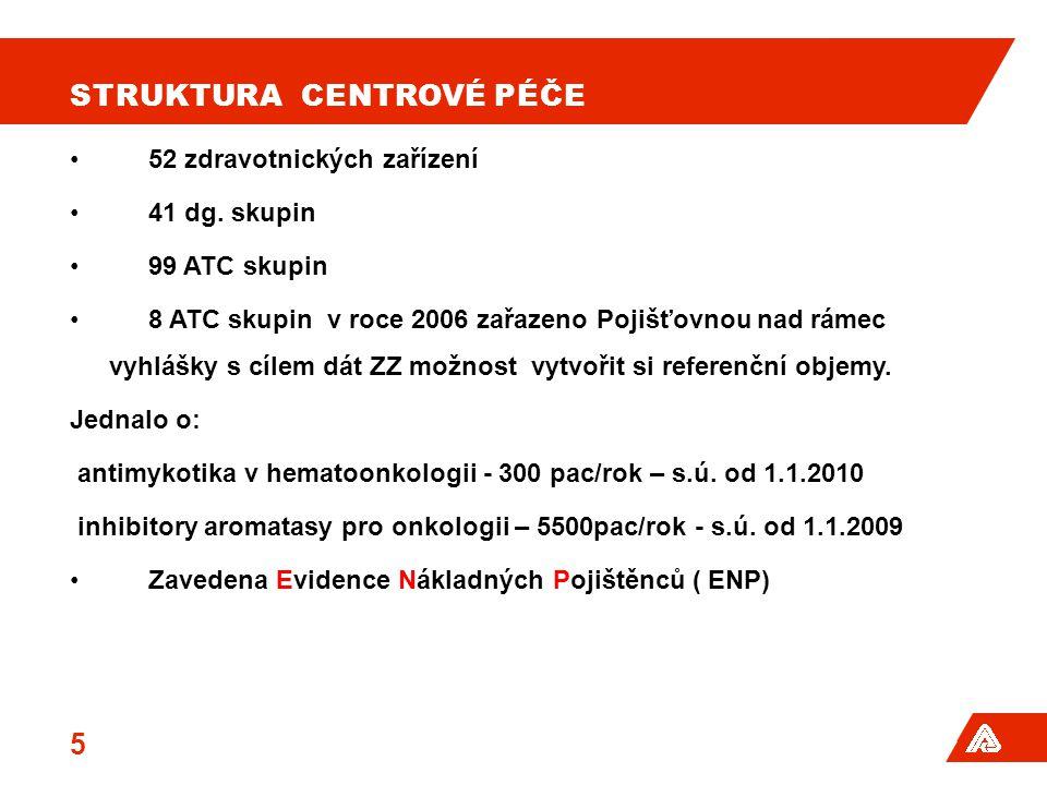 STRUKTURA CENTROVÉ PÉČE •52 zdravotnických zařízení •41 dg. skupin •99 ATC skupin •8 ATC skupin v roce 2006 zařazeno Pojišťovnou nad rámec vyhlášky s