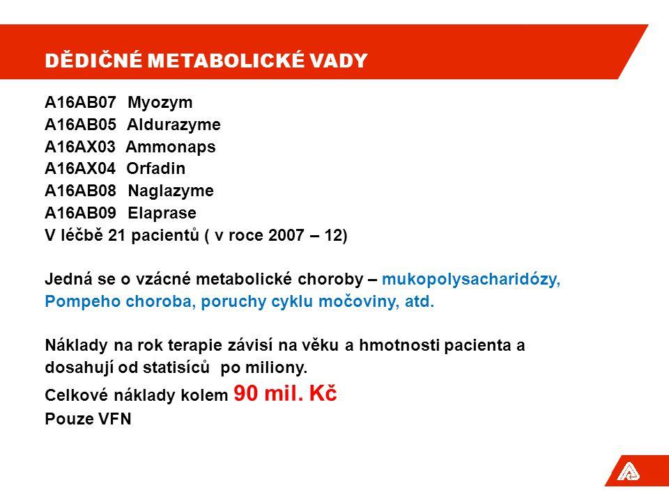 DĚDIČNÉ METABOLICKÉ VADY A16AB07 Myozym A16AB05 Aldurazyme A16AX03 Ammonaps A16AX04 Orfadin A16AB08 Naglazyme A16AB09 Elaprase V léčbě 21 pacientů ( v roce 2007 – 12) Jedná se o vzácné metabolické choroby – mukopolysacharidózy, Pompeho choroba, poruchy cyklu močoviny, atd.