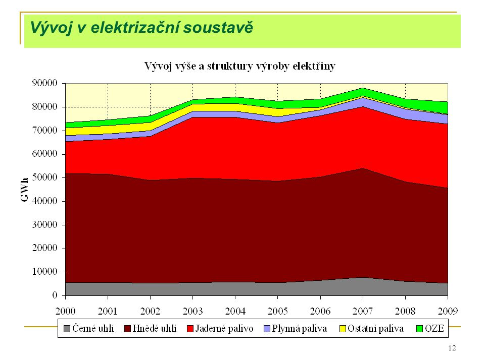 12 Vývoj v elektrizační soustavě