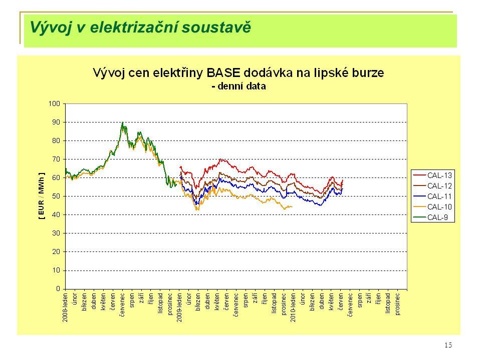 15 Vývoj v elektrizační soustavě