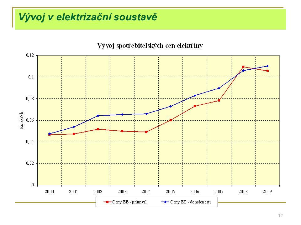 17 Vývoj v elektrizační soustavě