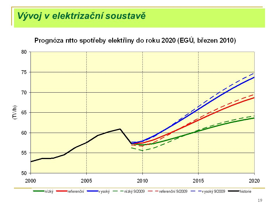 19 Vývoj v elektrizační soustavě
