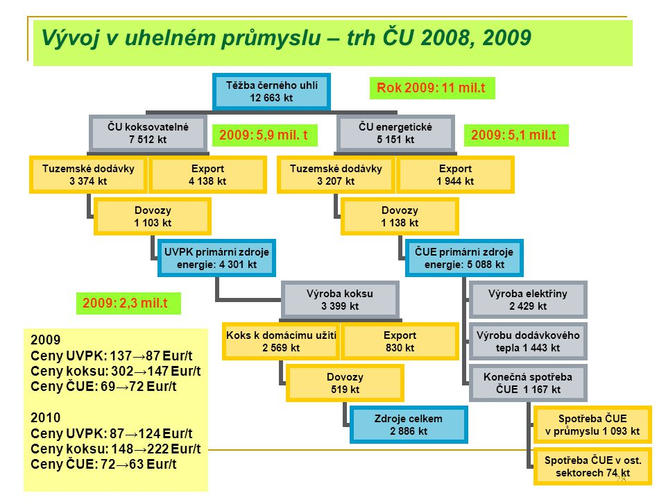 28 Vývoj v uhelném průmyslu – trh ČU 2008, 2009 Těžba černého uhlí 12 663 kt ČU koksovatelné 7 512 kt Tuzemské dodávky 3 374 kt Dovozy 1 103 kt UVPK p
