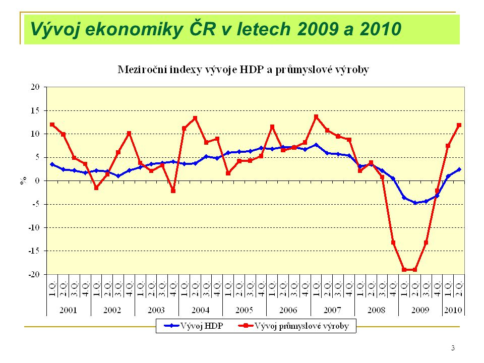 3 Vývoj ekonomiky ČR v letech 2009 a 2010