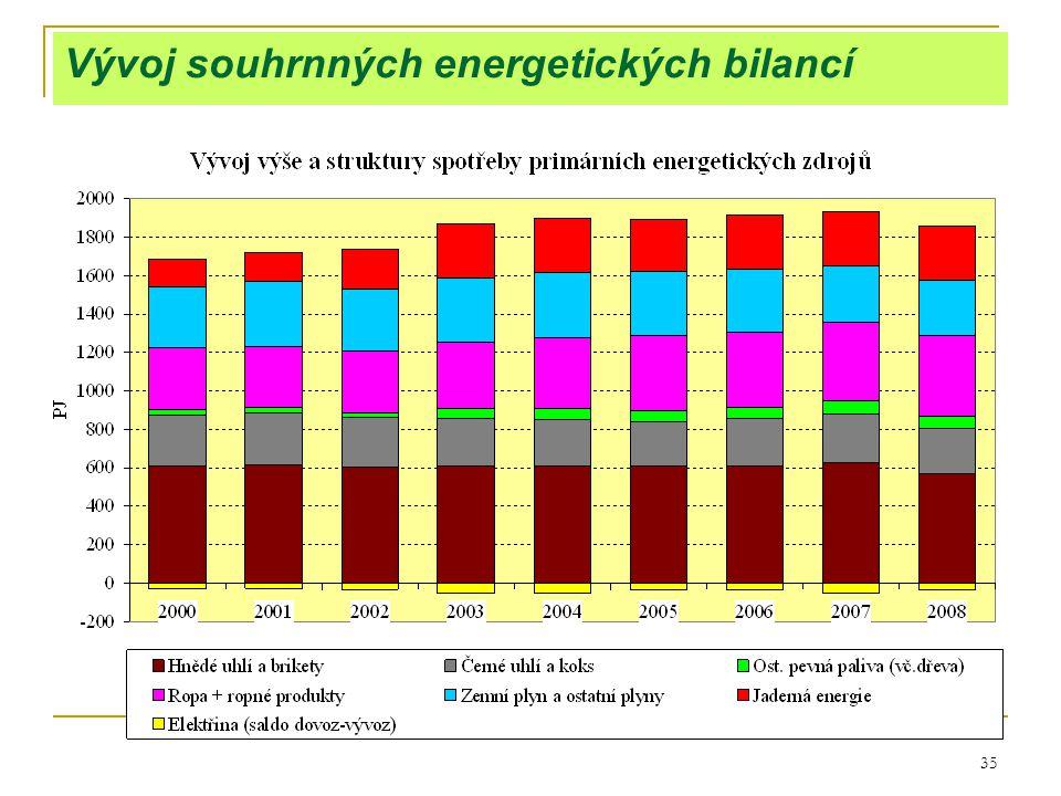 35 Vývoj souhrnných energetických bilancí