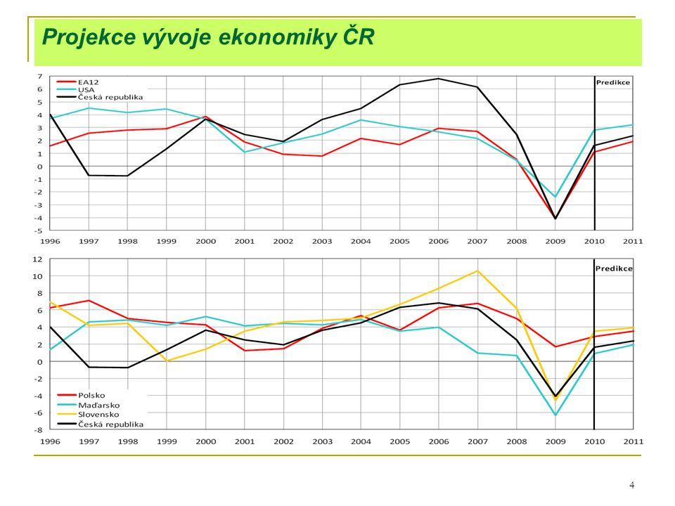 5 HDP:  4.čtvrtletí 2008: stagnace (meziroční růst jen +0,5%).