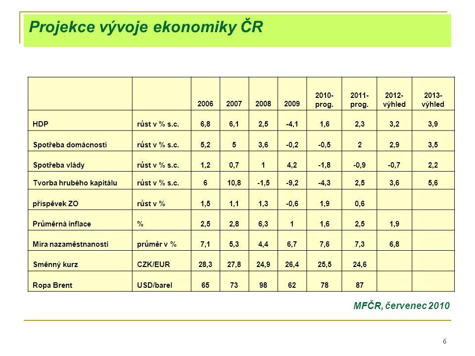 6 Projekce vývoje ekonomiky ČR 2006200720082009 2010- prog. 2011- prog. 2012- výhled 2013- výhled HDPrůst v % s.c.6,86,12,5-4,11,62,33,23,9 Spotřeba d