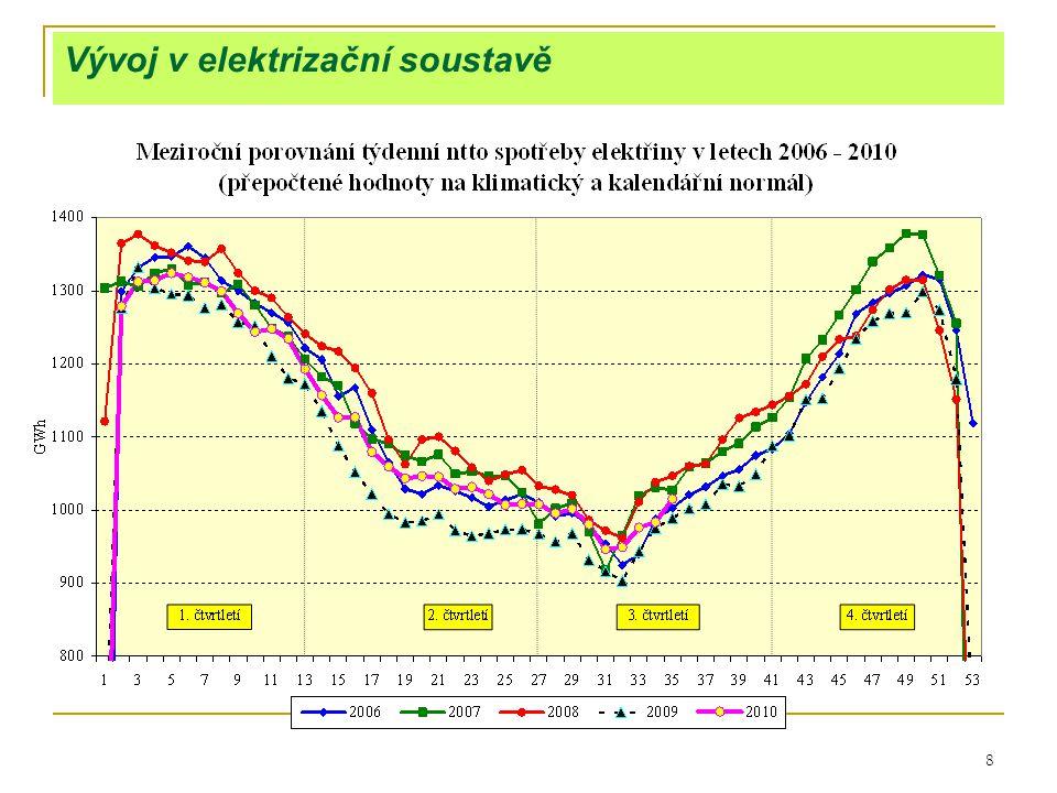 29 Vývoj v uhelném průmyslu – trh hnědého uhlí 2008 Produkce hnědého uhlí a lignitu 47 537 kt Export 1 537 kt K tuzemskému užití 46 000 kt Dovoz 35 kt Primární zdroje energie: 45 381 kt Vsázka do zušlechťování (energoplyn, brikety) 1 974 kt HU + lignit na výrobu elektřiny 34 574 kt HU + lignit na výrobu dodávkového tepla: 7 100 kt Konečná spotřeba HU: 1 710 kt Spotřeba HU v domácnostech 1 104 kt Spotřeba HU v průmyslu 386 kt Spotřeba HU v ost.