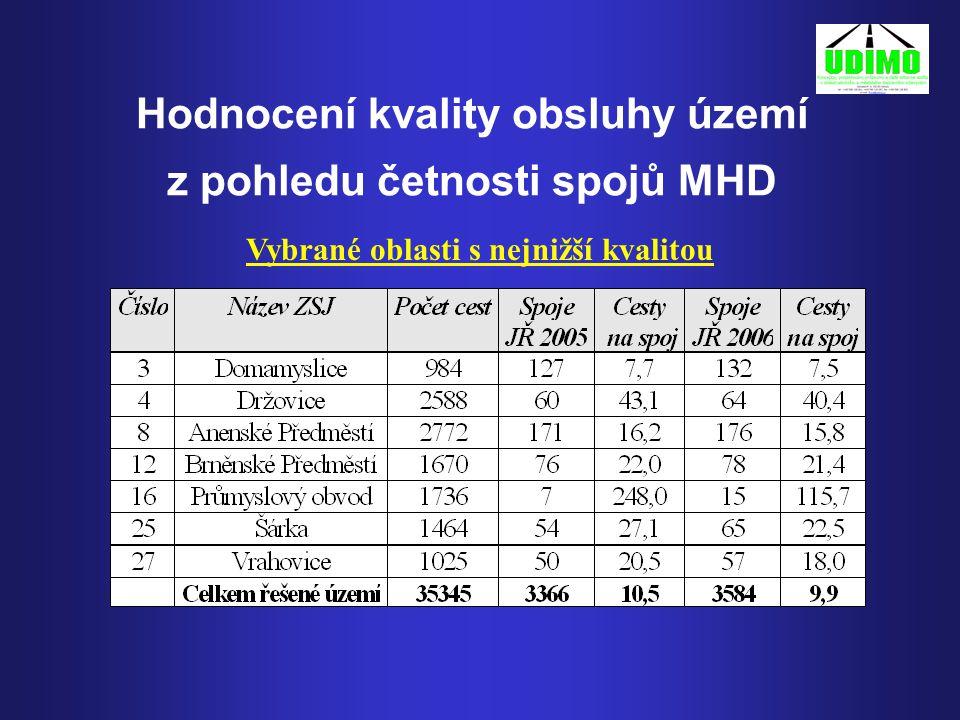 Hodnocení kvality obsluhy území z pohledu četnosti spojů MHD Vybrané oblasti s nejnižší kvalitou