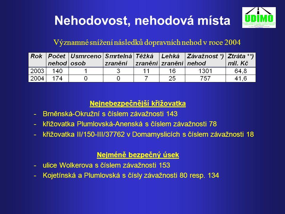 Nehodovost, nehodová místa Významné snížení následků dopravních nehod v roce 2004 Nejnebezpečnější křižovatka -Brněnská-Okružní s číslem závažnosti 143 -křižovatka Plumlovská-Anenská s číslem závažnosti 78 -křižovatka II/150-III/37762 v Domamyslicích s číslem závažnosti 18 Nejméně bezpečný úsek - ulice Wolkerova s číslem závažnosti 153 - Kojetínská a Plumlovská s čísly závažnosti 80 resp.