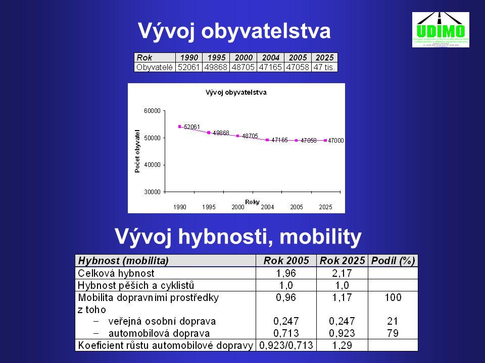 Vývoj obyvatelstva Vývoj hybnosti, mobility