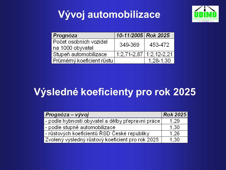 Vývoj automobilizace Výsledné koeficienty pro rok 2025