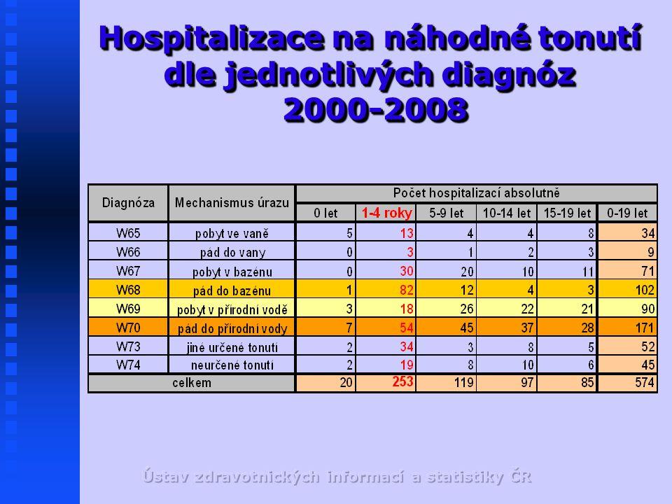 Hospitalizace na náhodné tonutí dle jednotlivých diagnóz 2000-2008